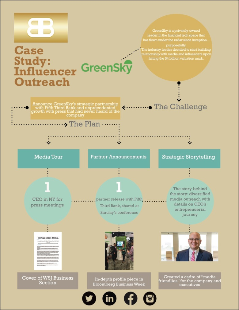 BB GreenSky Case Study